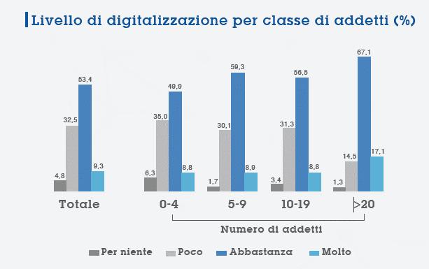 livello digitalizzazione